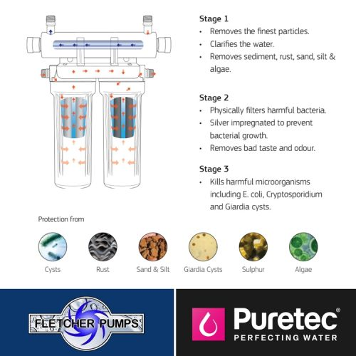 Fletcher Puretec Hybrid M1 info